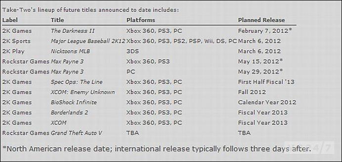 Финансовый отчет Take-Two о GTA 5